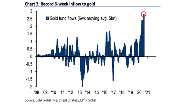 Gold Fund Flows