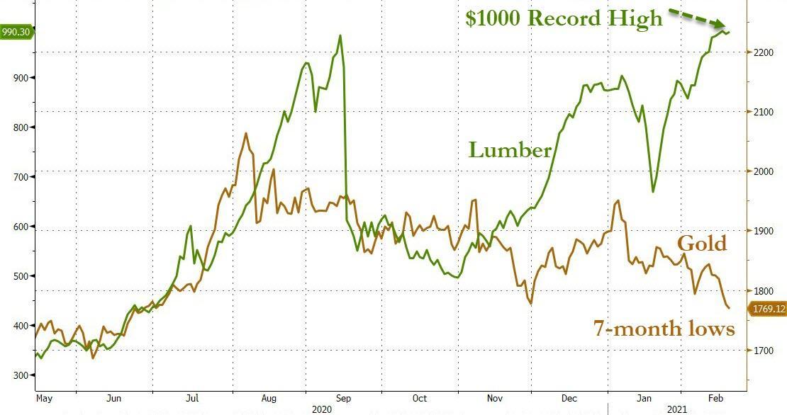 Lumber vs gold
