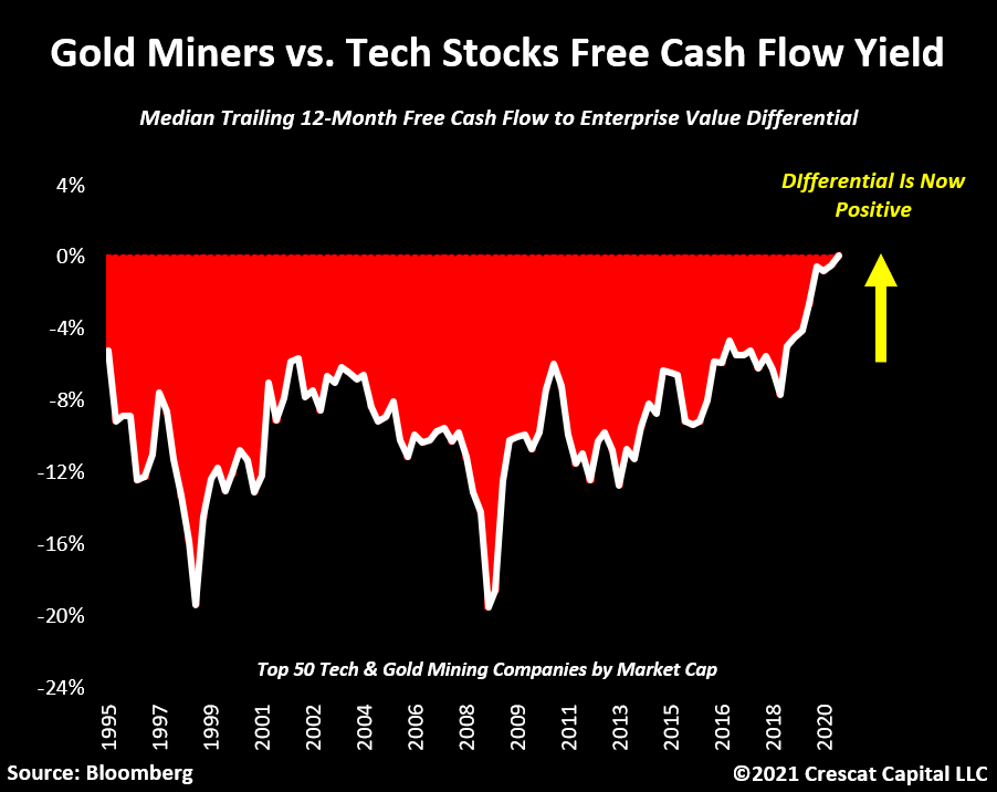 Free cash flows yields now stronger with gold miners than tech stocks