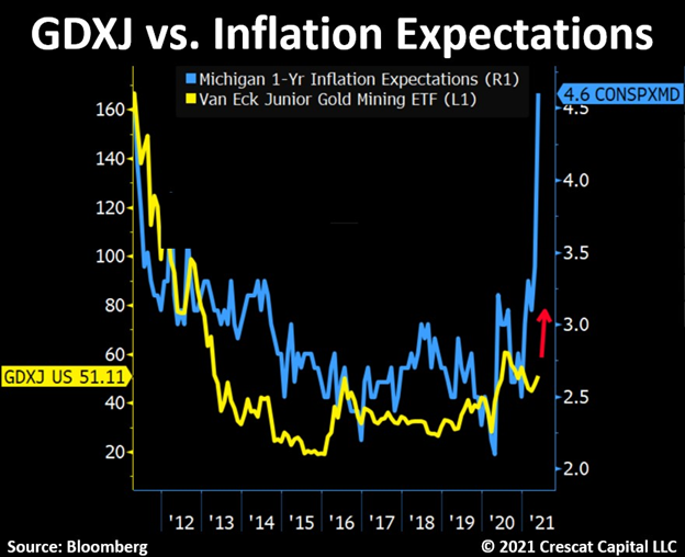 If inflation expectations are any guide, junior gold miner stocks could be about to explode