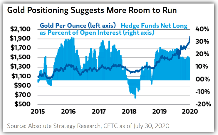 Gold and Hedge Funds Net long positions