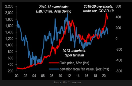 Gold price and deviation from fair value