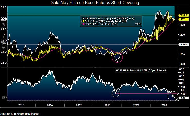 Gold, UST 30 year yield inverted and noncommercial U.S. bond future net-shorts