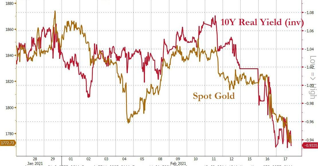 US real yields (inverted) vs. Gold