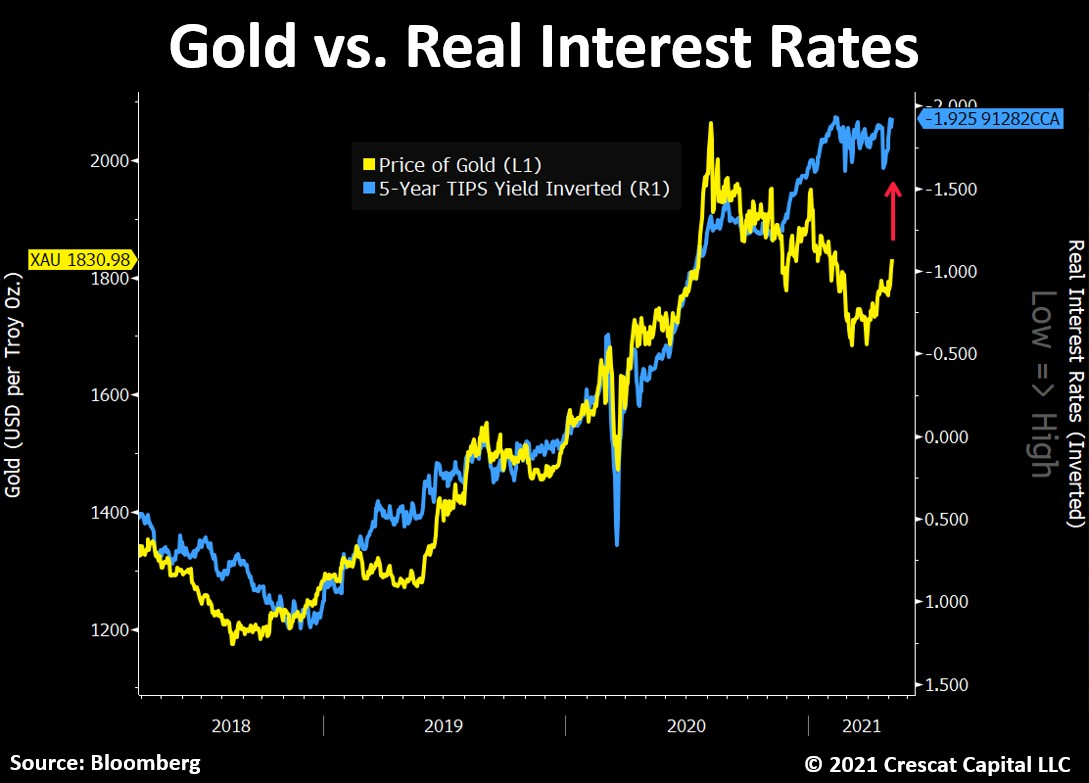 Gold vs US real 10 year yields