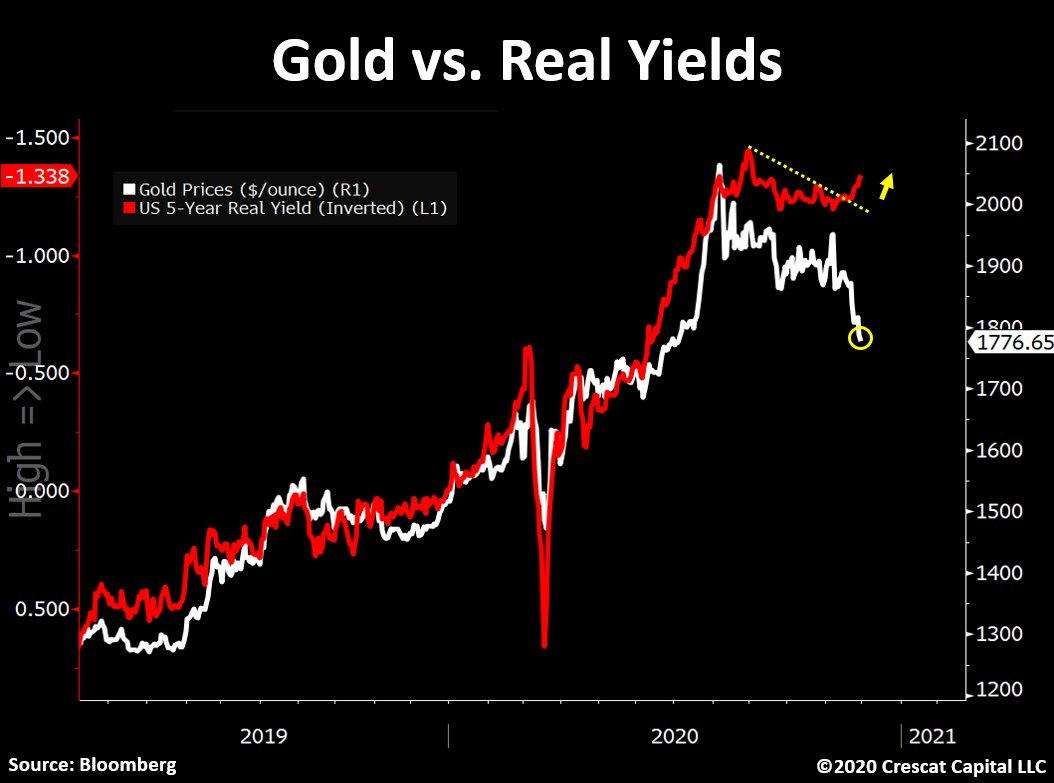 Real yields offer a clue to next direction for gold