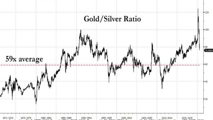 gold:Silver