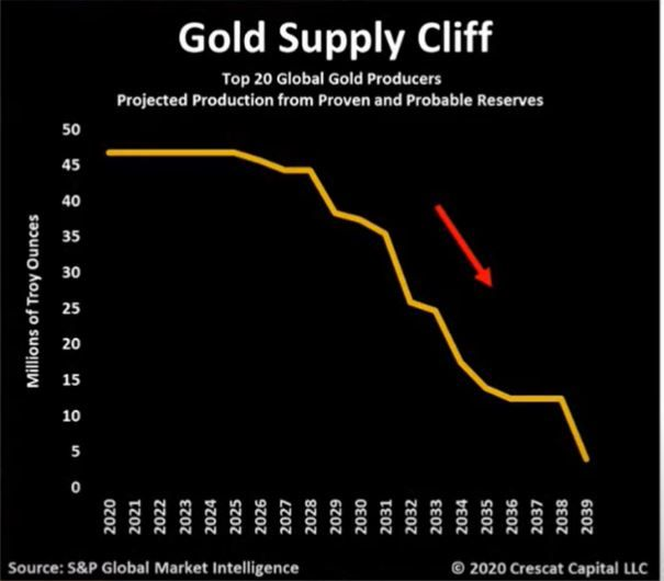 The Gold supply cliff