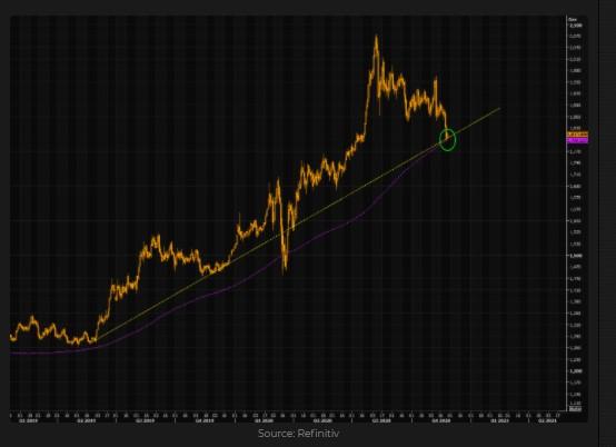 Gold vs. Trend line