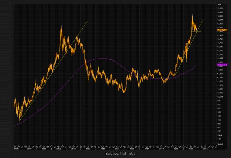 Gold long-term chart