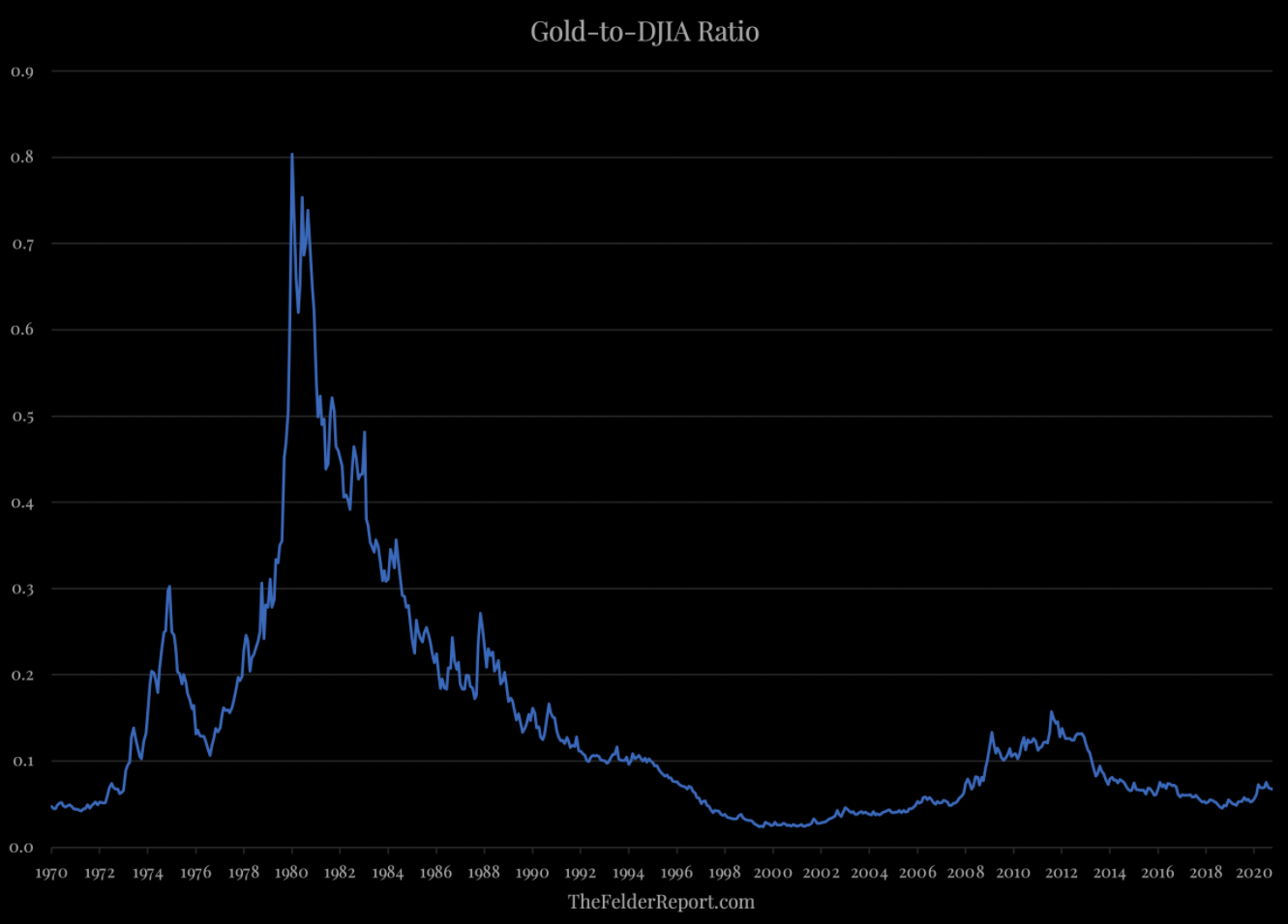 Gold to DJIA ratio
