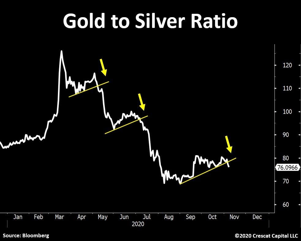 Gold to Silver ratio breaking down