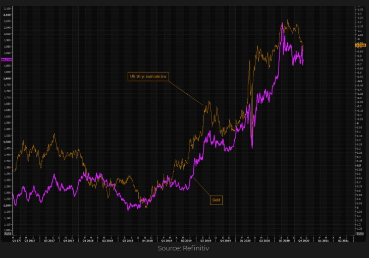 Gold vs. U.S real rates inverted