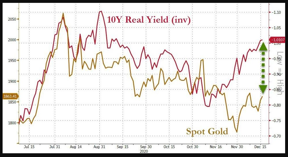 Spot Gold vs. U.S 10Y Real Yield (inverted)