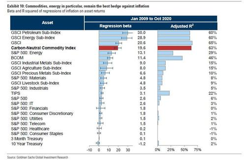 Goldman says Commodities are the best hedge against inflation