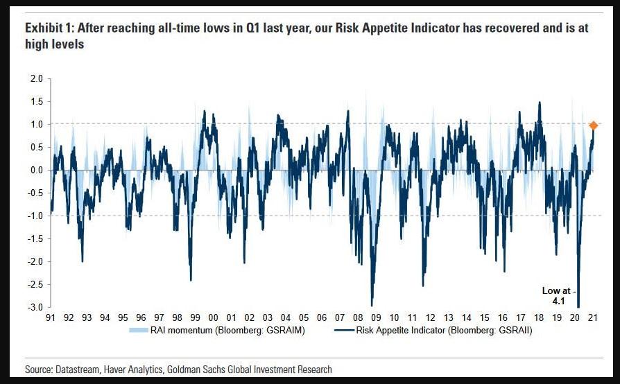 Goldman Sachs Risk Appetite Indicator (RAI)