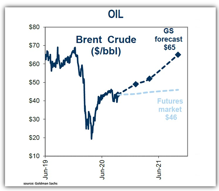 Goldman Sachs Investment Research Brent Oil forecasts