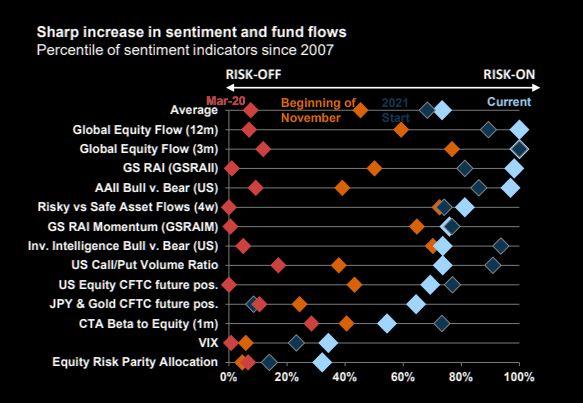 Goldman risk indicators