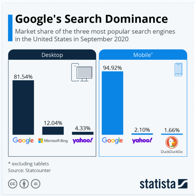 Google Search dominance on desktop and mobile