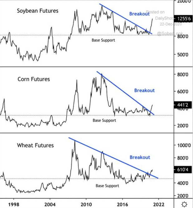 Grains charts