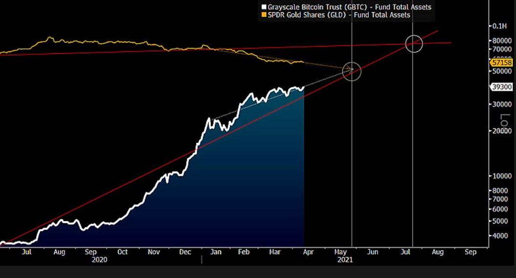 Grayscale Bitcoin Trust  (GBTC) vs. Grayscale Bitcoin Trust  (GBTC) assets under management