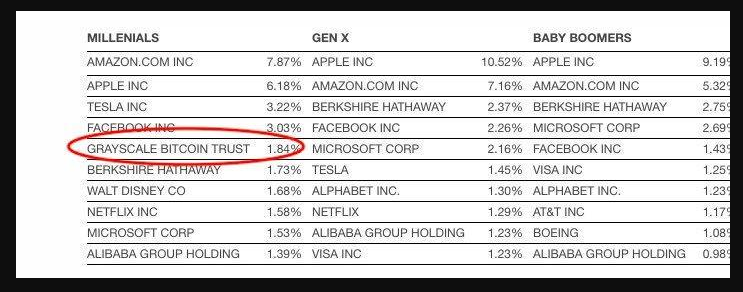 Largest holdings in retirement accounts by generation