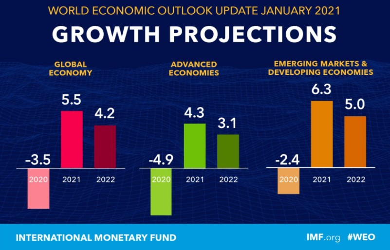 IMF Global GDP growth projections