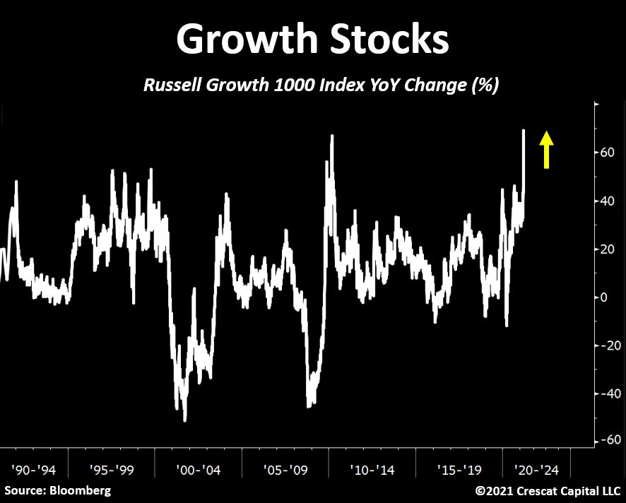 US growth stocks YoY change