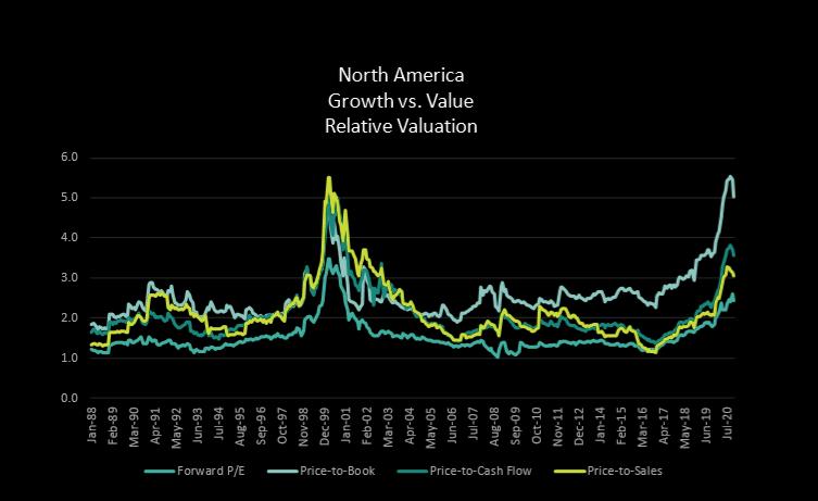 North-America Growth vs. Value stocks valuations