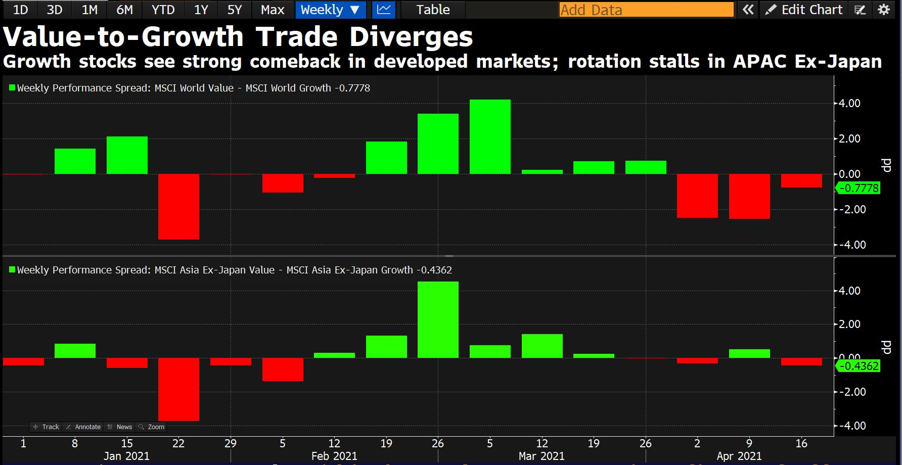The 3-weeks-old value to growth trade has been less potent in Asia