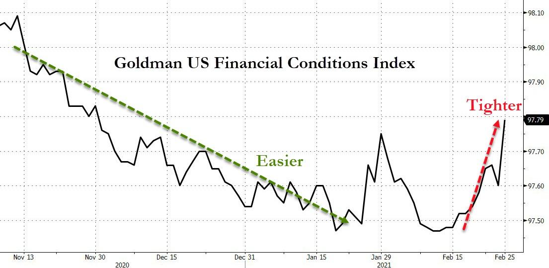 Goldman Sachs Financial conditions index