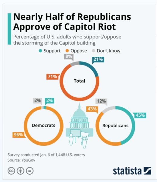 Half of republicans approve the riots