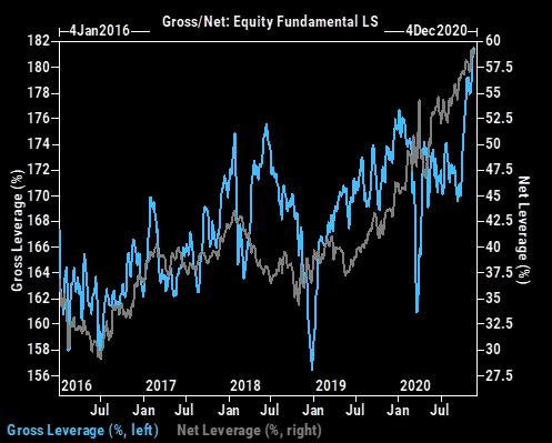 Gross / Net exposure Fundamental equity long/short