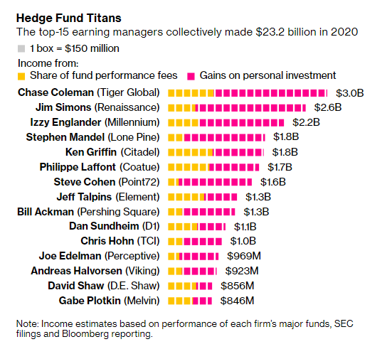 15 Masters of the Universe - hedge fund biggest earners 2020