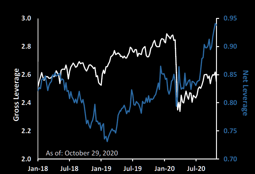 Chart: Global Prime gross (black) and net (blue) leverage