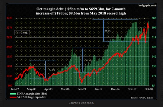 Margin debt and S&P 500 index