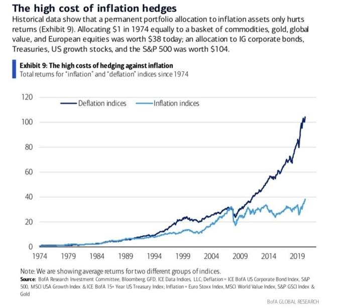 Deflation hedge basket vs. Inflation hedge basket