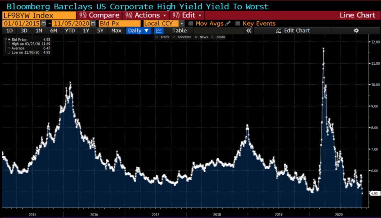 U.S junk bonds - aggregated yield to maturity