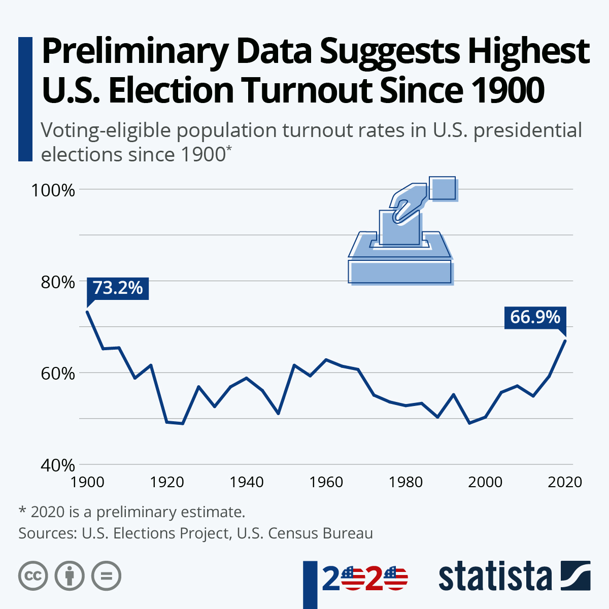 U.S Presidential election Turnout