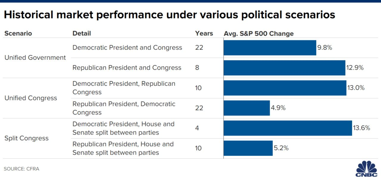 Data going back to 1945 on U.S Politics and S&P 500 performance in the 4 years that follow the election