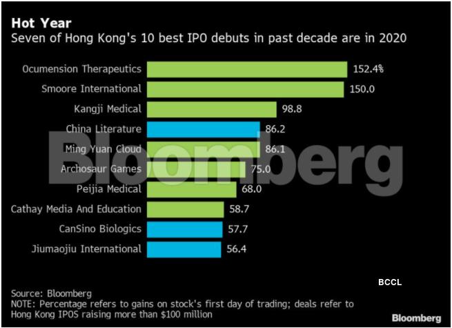 hong kong IPOs 2020
