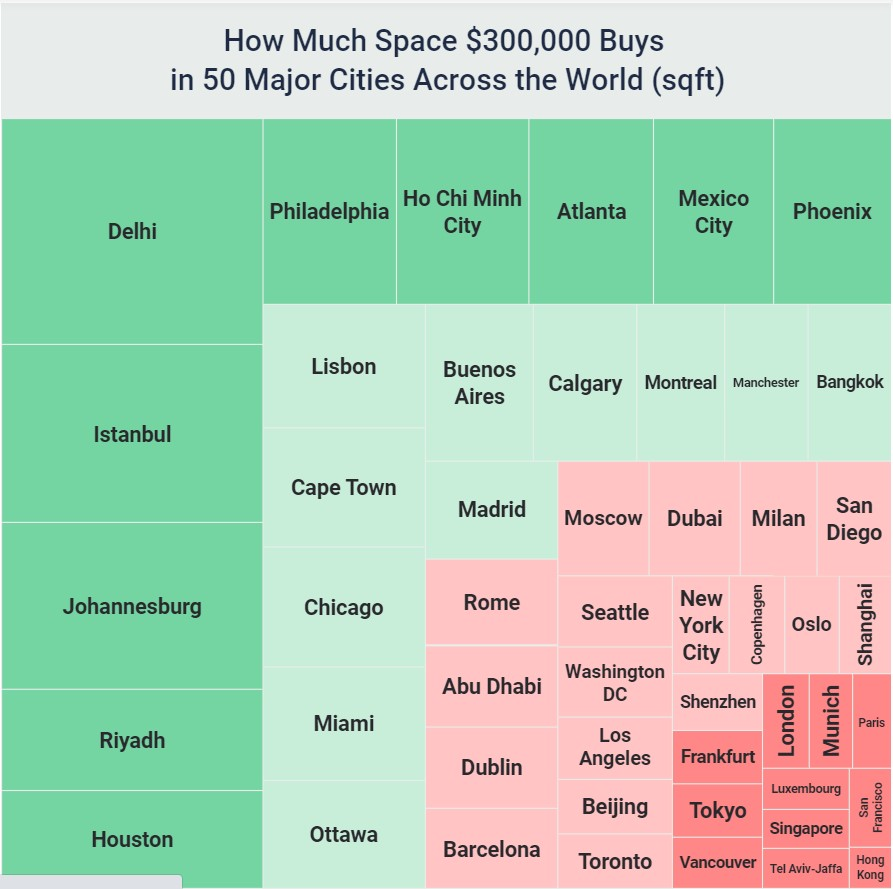 How much space $300,000 buys around different cities around the world