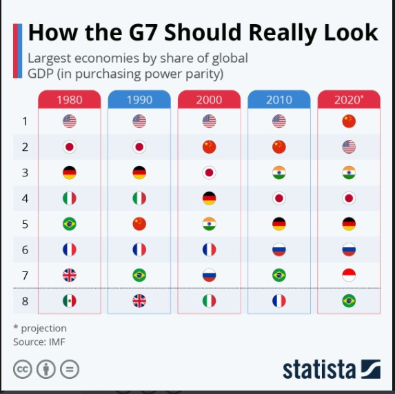 Statista: How The G7 Should Really Look