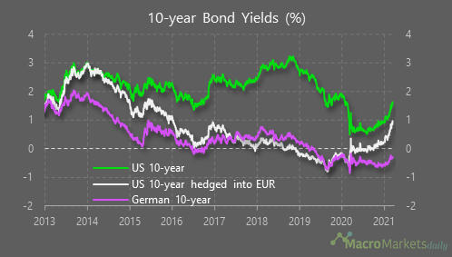 Keeping a lid on US bond yields?