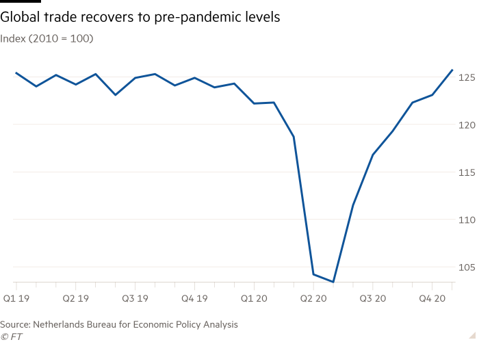 Global trade has recovered to pre-pandemic levels