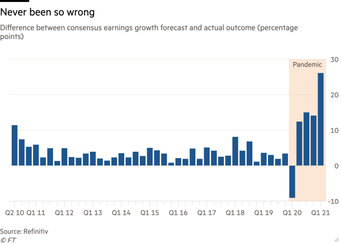 Earnings expectations have never been so wrong