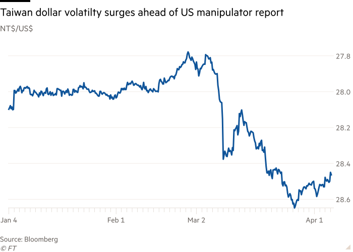 Taiwan might be tagged as a currency manipulator: its currency falls