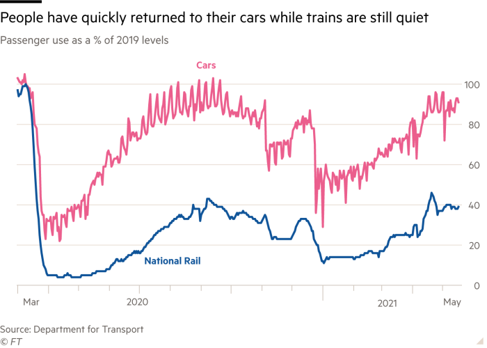 Cars are back in vogue, but trains are lagging