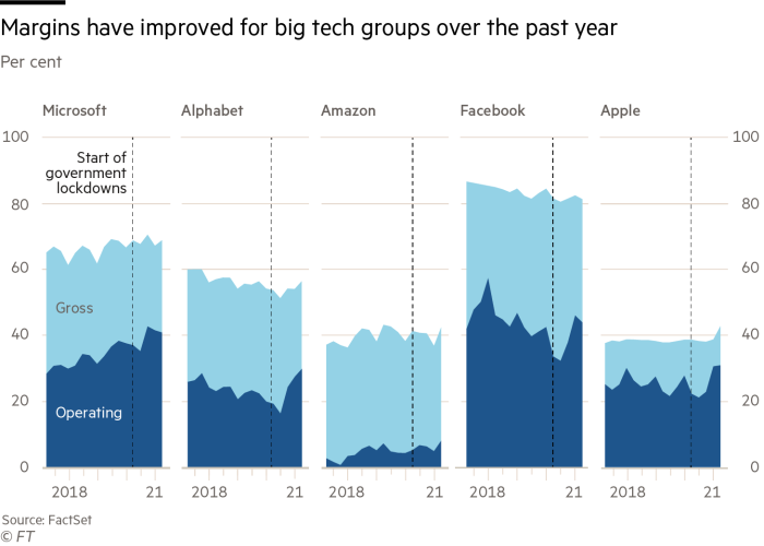 Improved margins for big tech over the past year