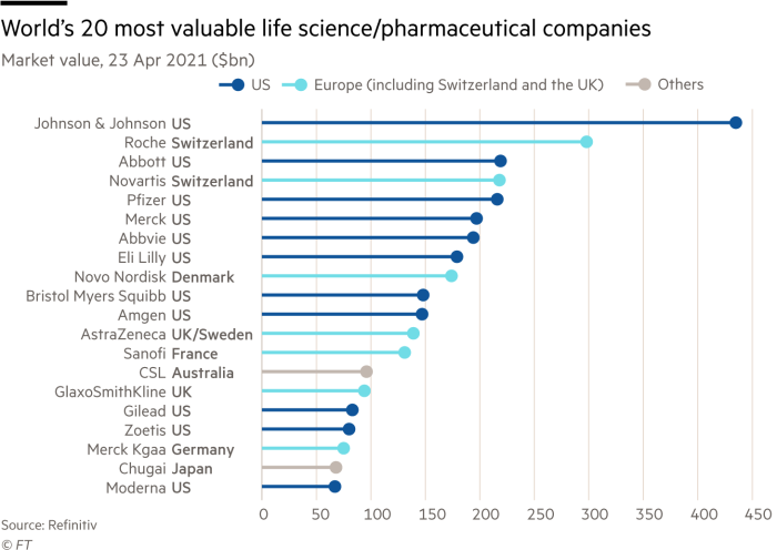 Which are the most valuable science/pharma companies?